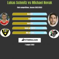 Lukas Schmitz vs Michael Novak h2h player stats