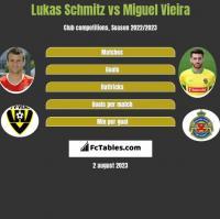 Lukas Schmitz vs Miguel Vieira h2h player stats