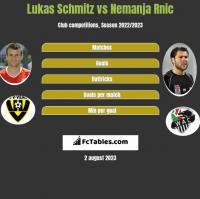 Lukas Schmitz vs Nemanja Rnic h2h player stats