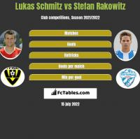 Lukas Schmitz vs Stefan Rakowitz h2h player stats