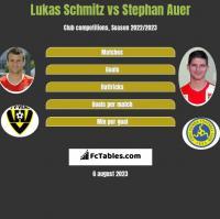 Lukas Schmitz vs Stephan Auer h2h player stats