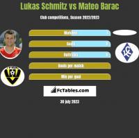 Lukas Schmitz vs Mateo Barac h2h player stats