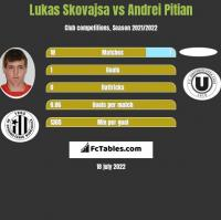 Lukas Skovajsa vs Andrei Pitian h2h player stats