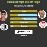 Lukas Skovajsa vs Ante Puljic h2h player stats