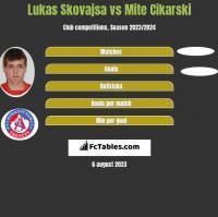 Lukas Skovajsa vs Mite Cikarski h2h player stats
