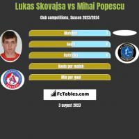 Lukas Skovajsa vs Mihai Popescu h2h player stats