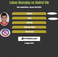 Lukas Skovajsa vs Andrei Sin h2h player stats