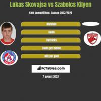 Lukas Skovajsa vs Szabolcs Kilyen h2h player stats