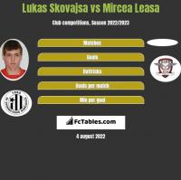 Lukas Skovajsa vs Mircea Leasa h2h player stats