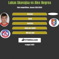 Lukas Skovajsa vs Alex Negrea h2h player stats