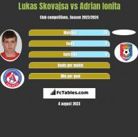 Lukas Skovajsa vs Adrian Ionita h2h player stats