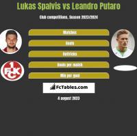 Lukas Spalvis vs Leandro Putaro h2h player stats
