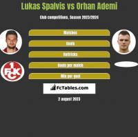 Lukas Spalvis vs Orhan Ademi h2h player stats