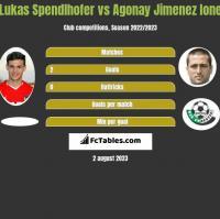 Lukas Spendlhofer vs Agonay Jimenez Ione h2h player stats