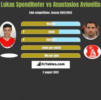 Lukas Spendlhofer vs Anastasios Avlonitis h2h player stats
