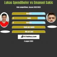 Lukas Spendlhofer vs Emanuel Sakic h2h player stats