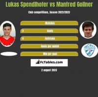 Lukas Spendlhofer vs Manfred Gollner h2h player stats
