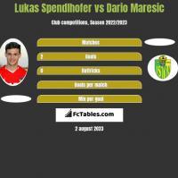 Lukas Spendlhofer vs Dario Maresic h2h player stats