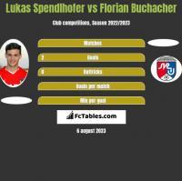 Lukas Spendlhofer vs Florian Buchacher h2h player stats