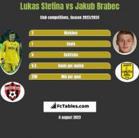 Lukas Stetina vs Jakub Brabec h2h player stats