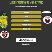 Lukas Stetina vs Jan Krivak h2h player stats