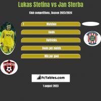 Lukas Stetina vs Jan Sterba h2h player stats