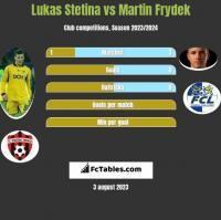 Lukas Stetina vs Martin Frydek h2h player stats