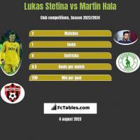 Lukas Stetina vs Martin Hala h2h player stats