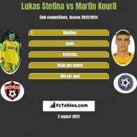Lukas Stetina vs Martin Kouril h2h player stats