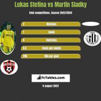 Lukas Stetina vs Martin Sladky h2h player stats