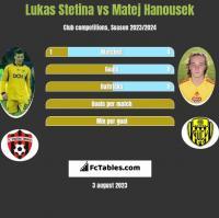 Lukas Stetina vs Matej Hanousek h2h player stats