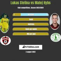 Lukas Stetina vs Matej Hybs h2h player stats