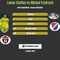 Lukas Stetina vs Michal Frydrych h2h player stats