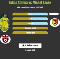 Lukas Stetina vs Michal Sacek h2h player stats