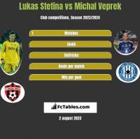 Lukas Stetina vs Michal Veprek h2h player stats