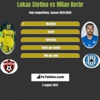 Lukas Stetina vs Milan Kerbr h2h player stats