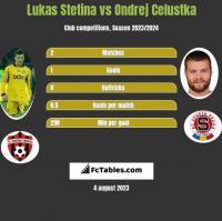 Lukas Stetina vs Ondrej Celustka h2h player stats