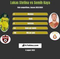 Lukas Stetina vs Semih Kaya h2h player stats