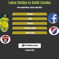 Lukas Stetina vs David Lischka h2h player stats