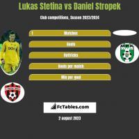 Lukas Stetina vs Daniel Stropek h2h player stats