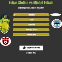 Lukas Stetina vs Michal Fukala h2h player stats