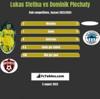 Lukas Stetina vs Dominik Plechaty h2h player stats