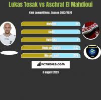 Lukas Tesak vs Aschraf El Mahdioui h2h player stats