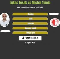 Lukas Tesak vs Michal Tomic h2h player stats