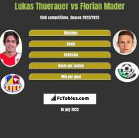 Lukas Thuerauer vs Florian Mader h2h player stats