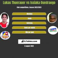 Lukas Thuerauer vs Issiaka Ouedraogo h2h player stats