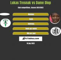 Lukas Tresnak vs Dame Diop h2h player stats