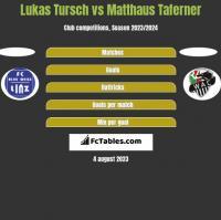 Lukas Tursch vs Matthaus Taferner h2h player stats