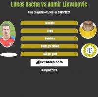 Lukas Vacha vs Admir Ljevakovic h2h player stats