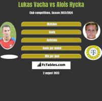 Lukas Vacha vs Alois Hycka h2h player stats